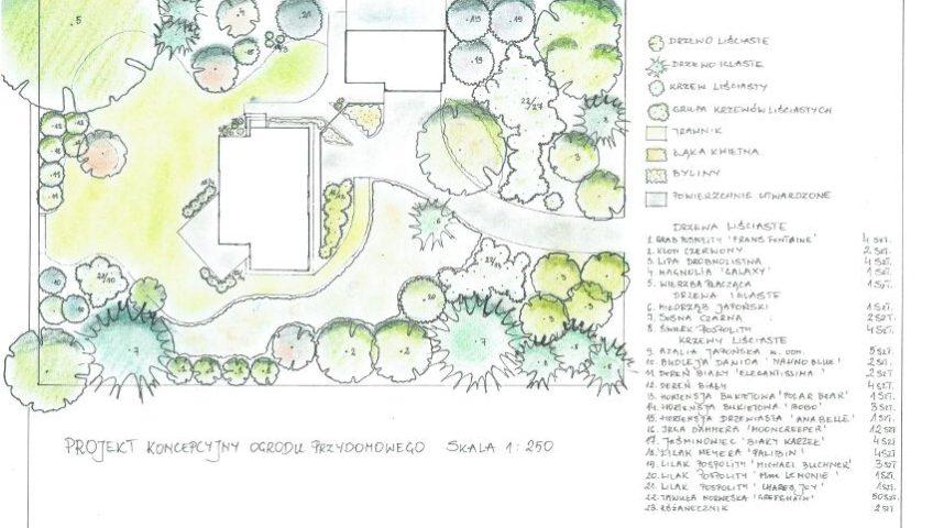 Archiwa Projekty Naturaprojektpl